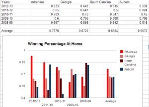 Hog Bball Winning at Home
