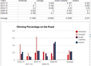 Hog bball winning on road
