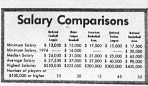 March 13 1972 COMPARISON OF SPORT SALARIES-page-0