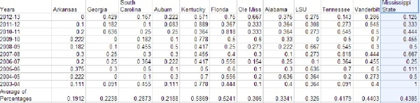 SEC road percentages
